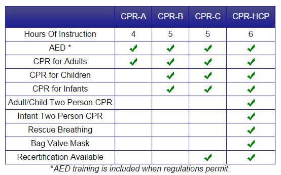 CPR Chart Comparison Levels