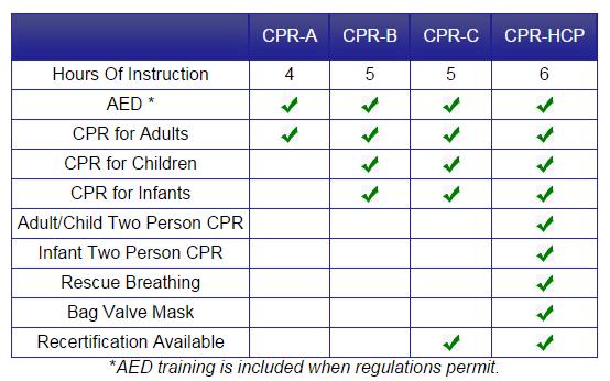 CPR Chart Comparison Levels